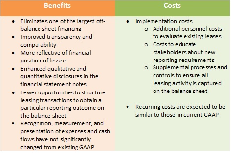 overview-of-benefits-and-costs-graph_0